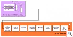Digital Video Broadcasting Cable (DVB-C)