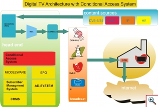 Digital TV Architecture with Conditional Access System